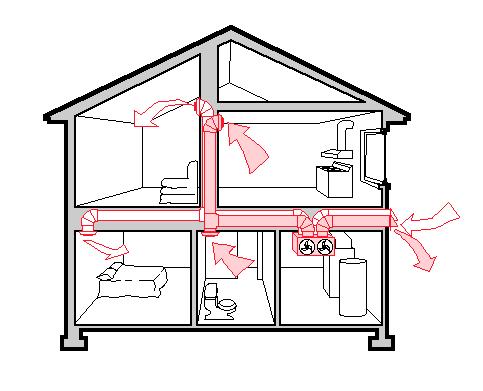 Ventilationsinjustering